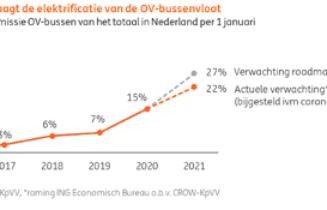 duurzame ambities-bus